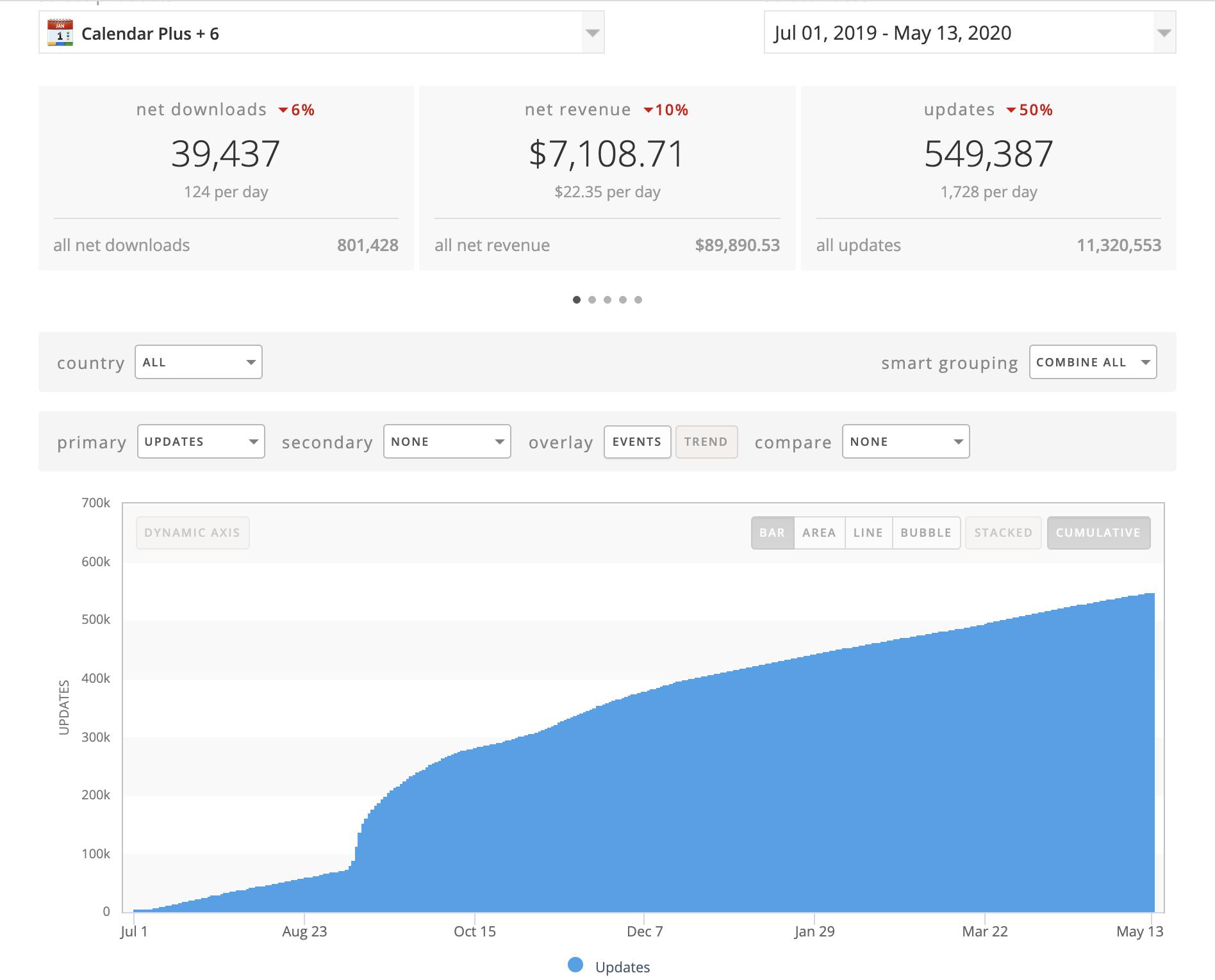 Half a Million People Updated their Calendars App